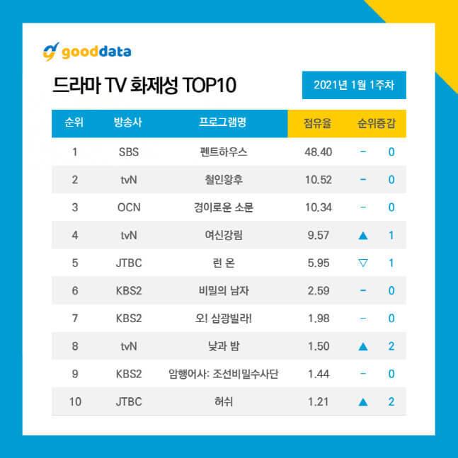 2021年1月话题度最高的韩剧TOP10,这部狗血神剧人气碾压其他剧!插图