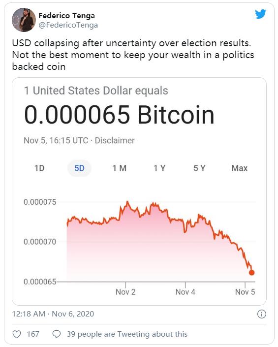 美国大选期间比特币飙升至15,000美元以上
