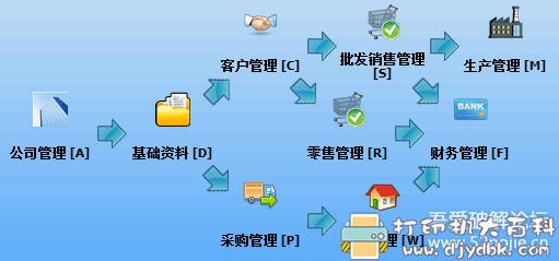 原创的工商业管理软件(进销存+生产管理+简易财务记账+简易供应链管理)图片