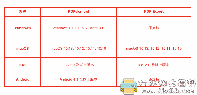 [Windows]万兴PDF专家 PDF element Pro 7.4 +「7.5.7.2895」中文特别版 Mac图片 No.8