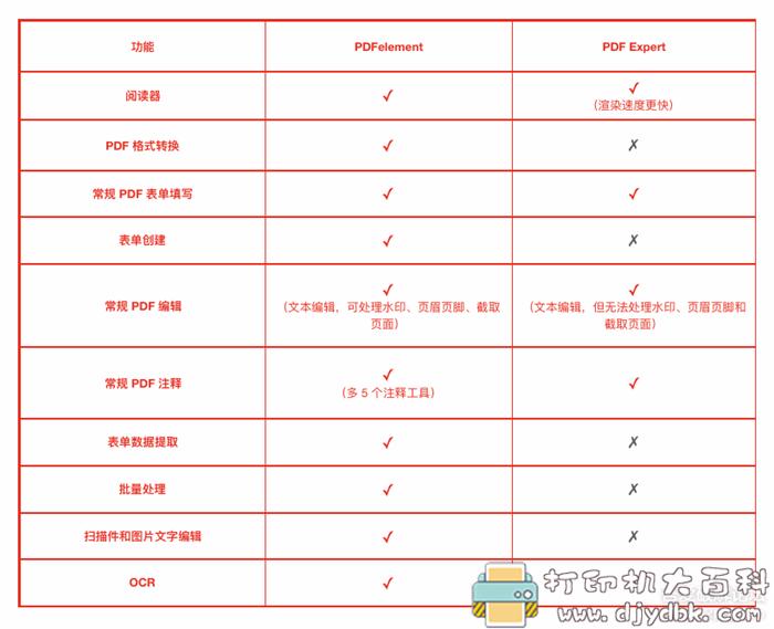 [Windows]万兴PDF专家 PDF element Pro 7.4 +「7.5.7.2895」中文特别版 Mac图片 No.9