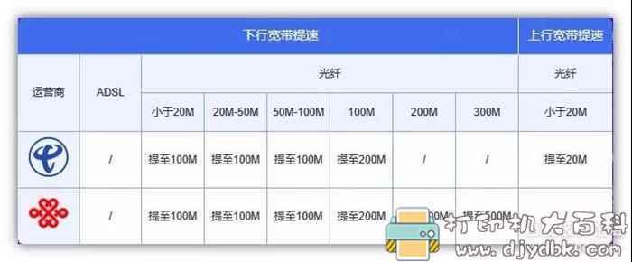 [Windows]免费将你的宽带提速到500M!图片 No.4