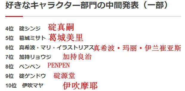 票选《新世纪福音战士》最受欢迎人物 后七名名单公开!_图片 No.3