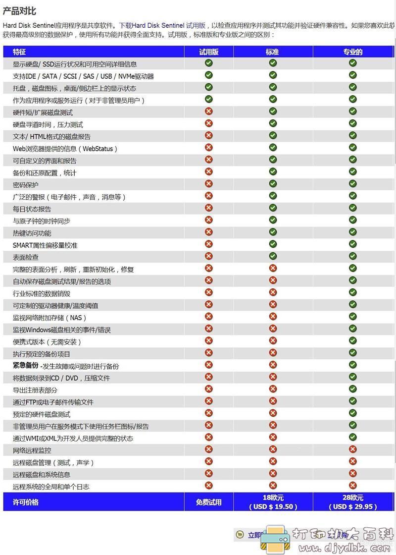[Windows]硬盘哨兵harddisksentinel 原版附永久激活Key图片 No.5