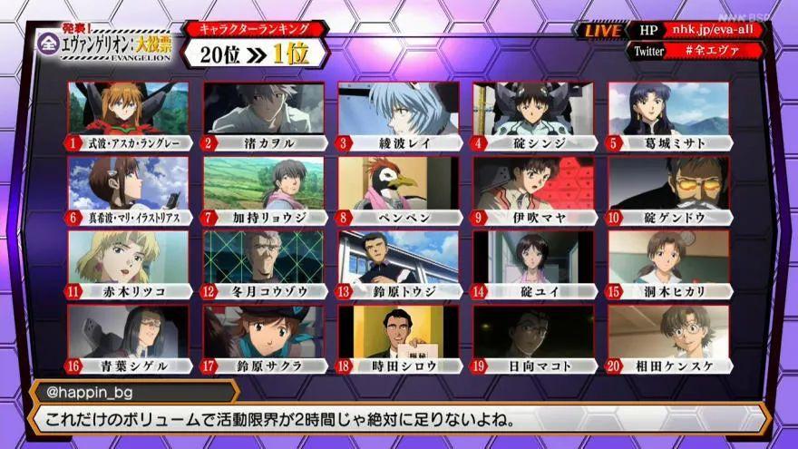日本NHK电视台票选《新世纪福音战士》最受欢迎的角色!明日香夺冠!_图片 No.1