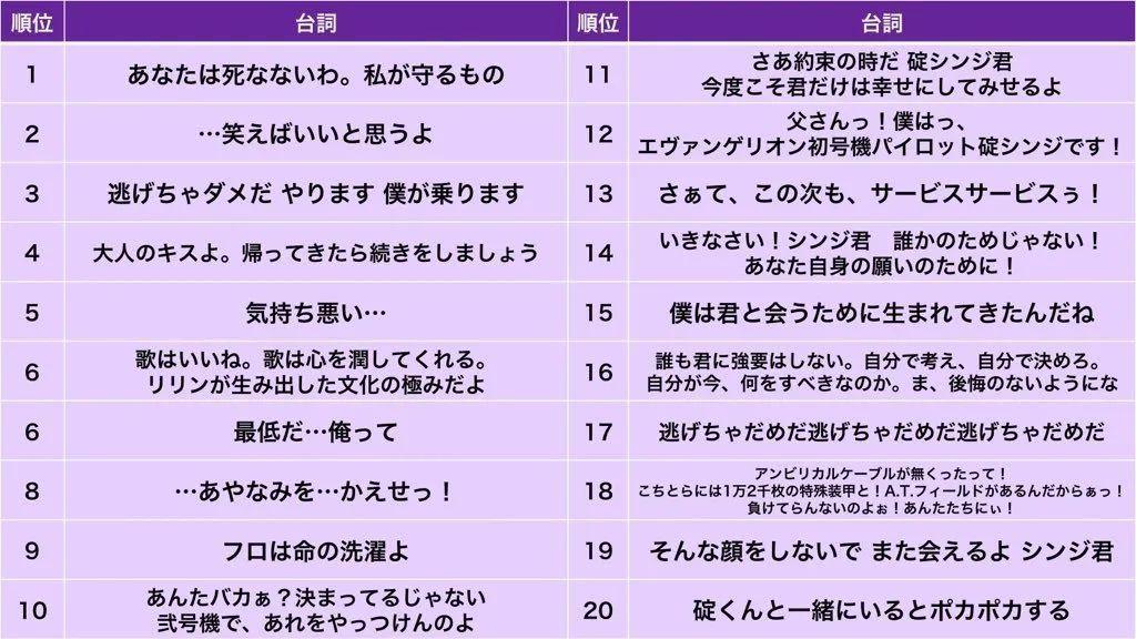 日本NHK电视台票选《新世纪福音战士》最受欢迎的角色!明日香夺冠!_图片 No.4