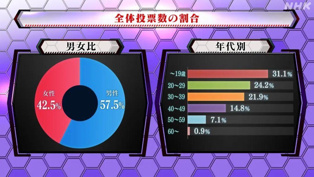 日本NHK电视台票选《新世纪福音战士》最受欢迎的角色!明日香夺冠!_图片 No.5