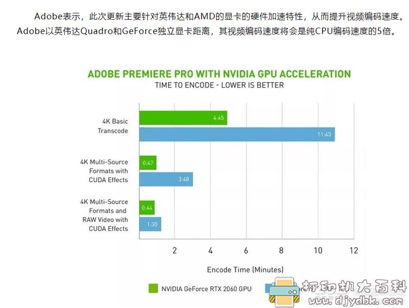 [Windows]Adobe Premiere Pro 2020(14.2),更新显卡加速导出图片 No.2