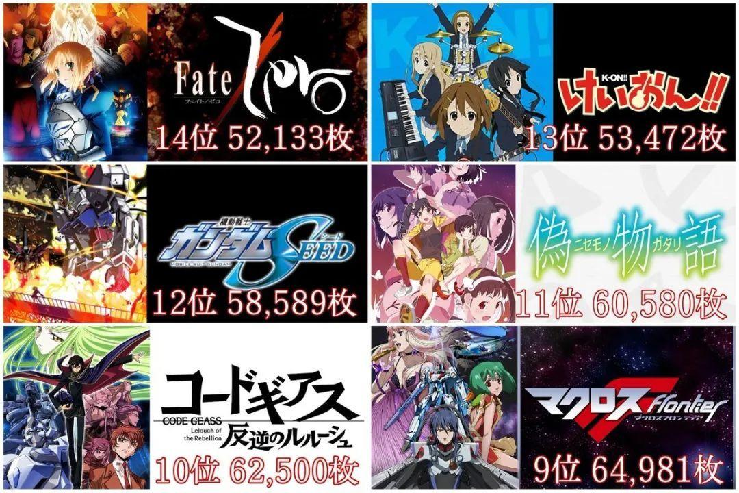 """""""动画史上圆盘销售排行榜""""TOP20,第一竟是部机战番!_图片 No.2"""