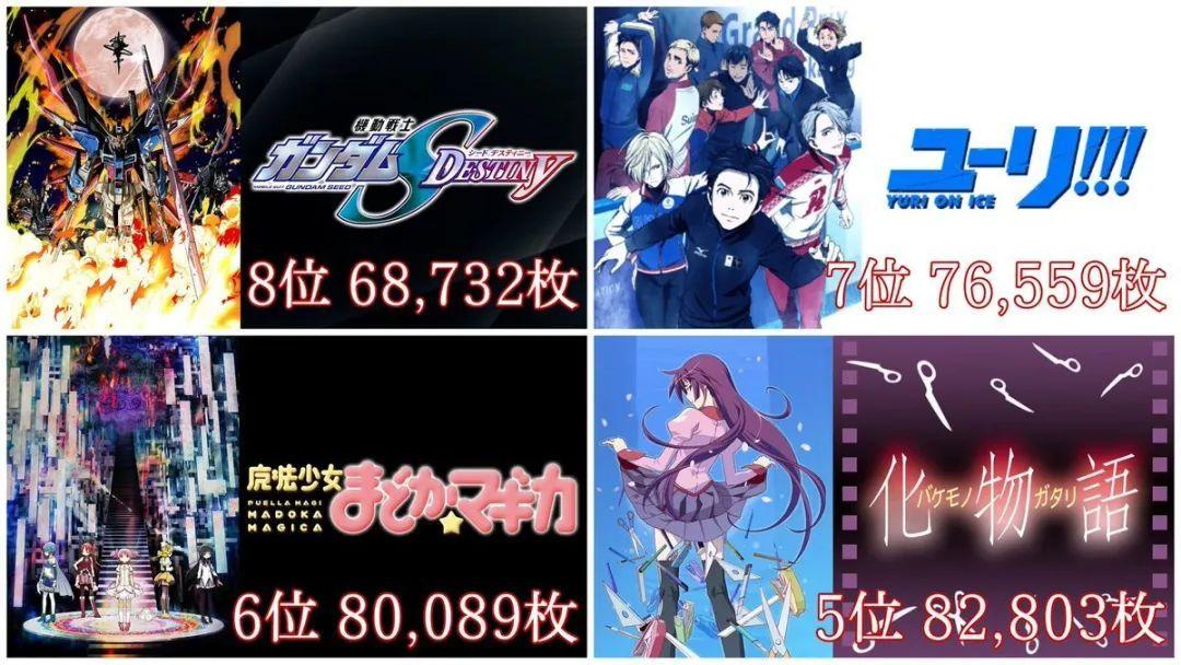 """""""动画史上圆盘销售排行榜""""TOP20,第一竟是部机战番!_图片 No.3"""