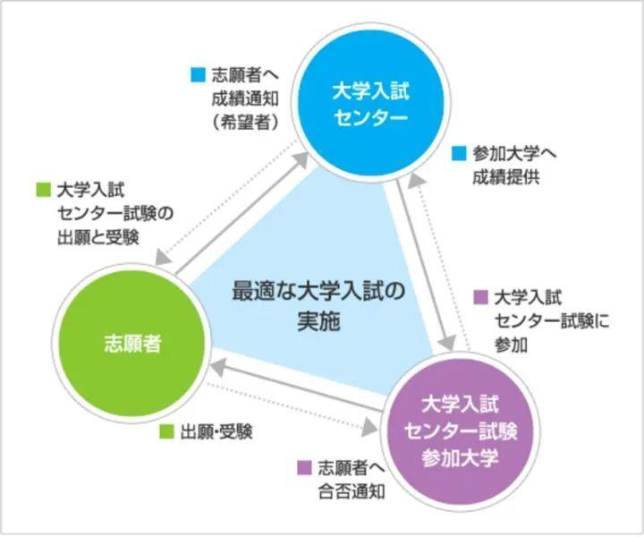 """日本的高考是怎么样的?——并非""""一考定终生"""",想顶替可没那么容易……_图片 No.7"""