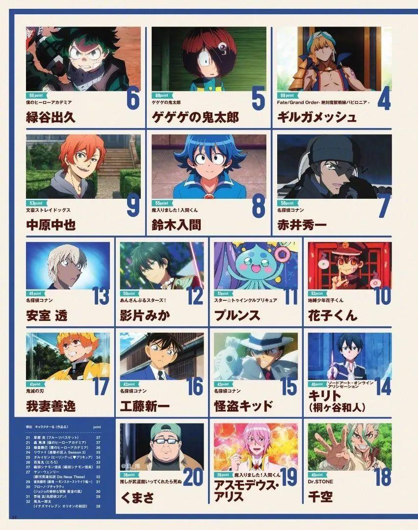 日本动画杂志《Animage》2019第42回动画大奖结果公开,鬼灭之刃再次狂揽三项大奖!_图片 No.9