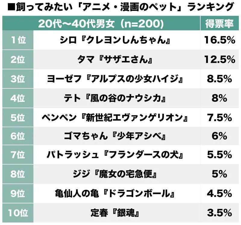 """日本网友票选""""最想饲养的动漫治愈系宠物""""Top10,每个都非常可爱啊!_图片 No.3"""