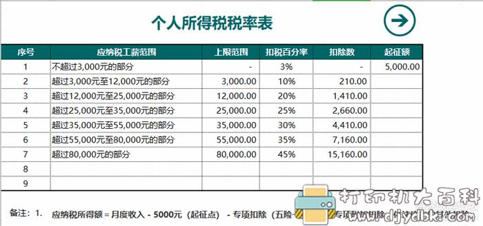[Windows]员工工资核算自动化系统含税率图片 No.4