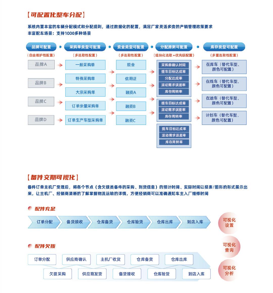 联友智擎DMS产品特点之可配置化整车分配