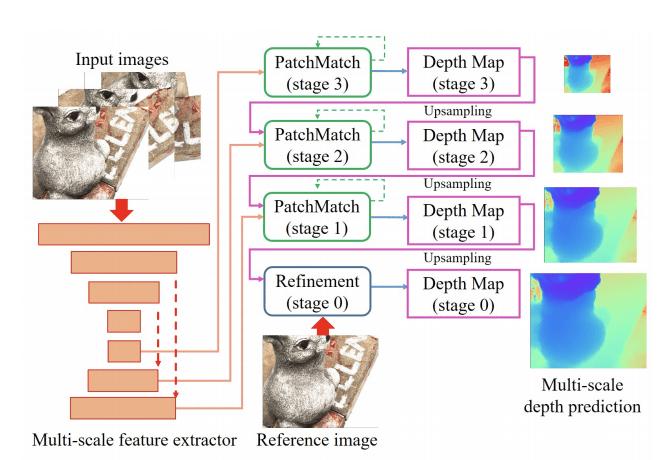 PatchmatchNet的结构