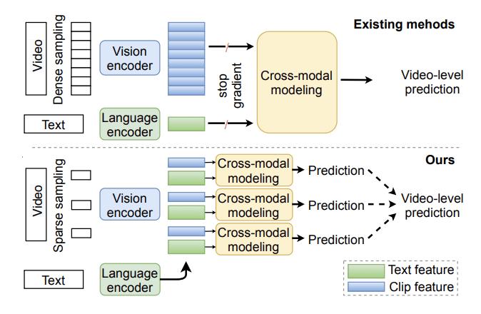 流行的视频和语言学习范例(上)和CLIPBERT(下)之间的比较