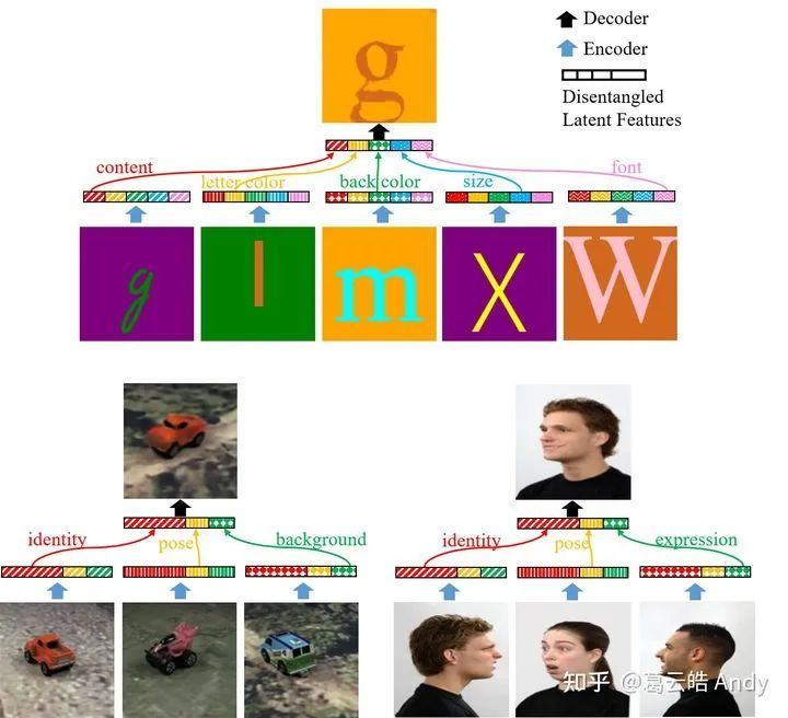 图1 Group-Supervised Learning 零样本生成(zero-shot synthesis)效果