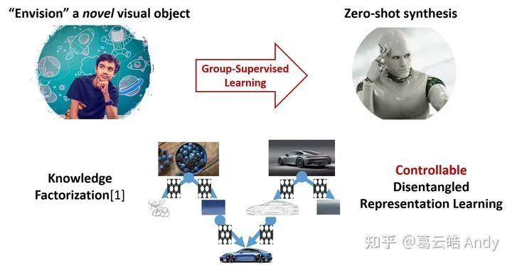 图2 可控的解耦表征学习模拟知识因式分解