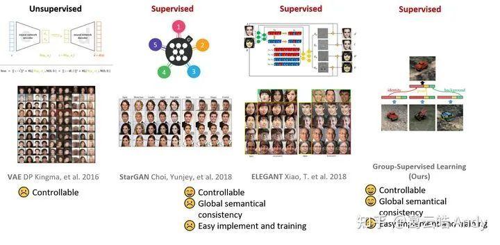 图3 解耦表征学习以及属性可控的图像生成方法比较