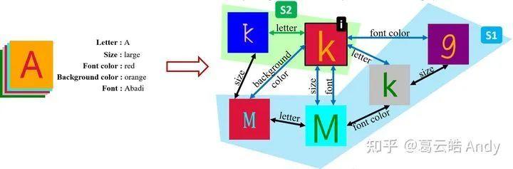 图4 组监督学习将数据集表示为Multi-Graph