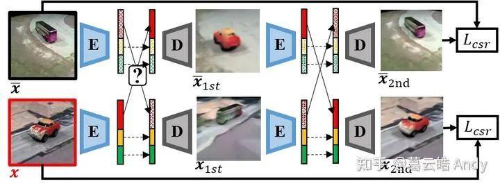 图7 Cycle Attribute Swap 步骤