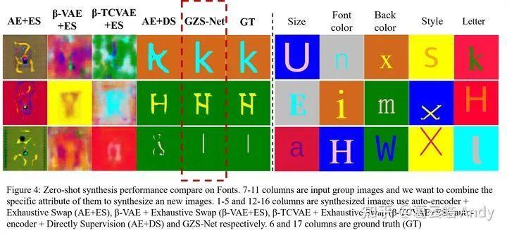 图11 Zero-shot synthesis 在Fonts数据集的表现