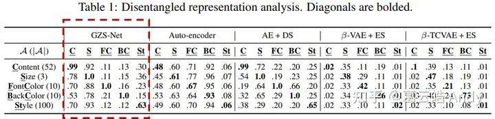图13 可控的解耦表征学习效果分析