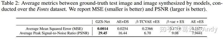 图14 生成图像效果定量分析