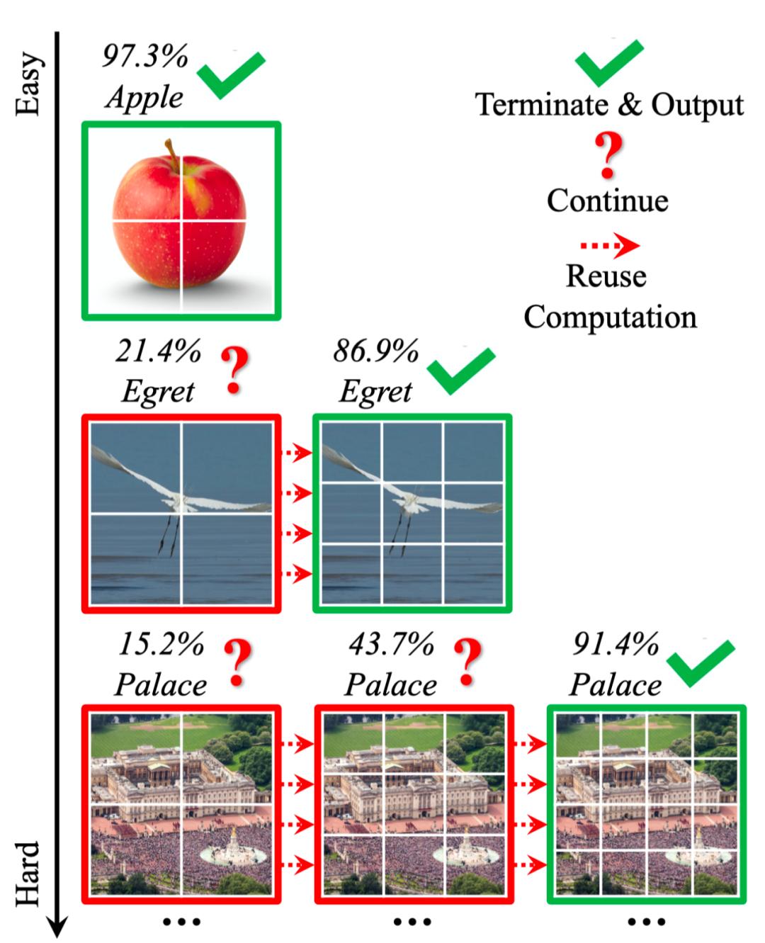 图1 Dynamic Vision Transformer(DVT)示例