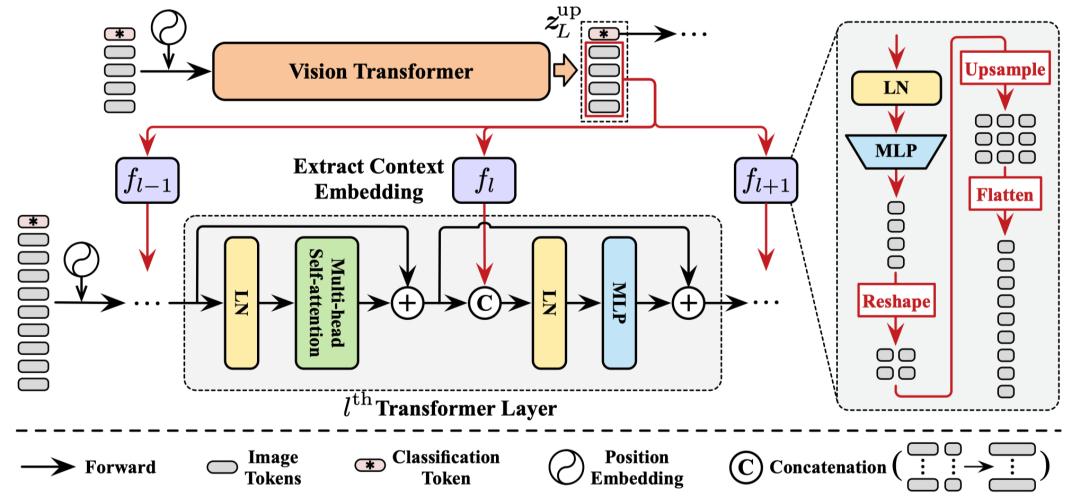 图5 特征复用(Feature Reuse)机制