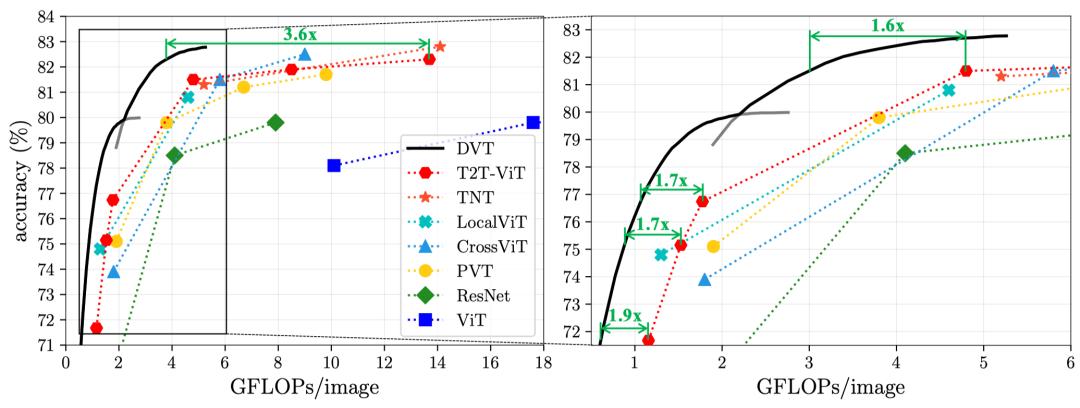 图8 DVT(T2T-ViT)在ImageNet上的计算效率
