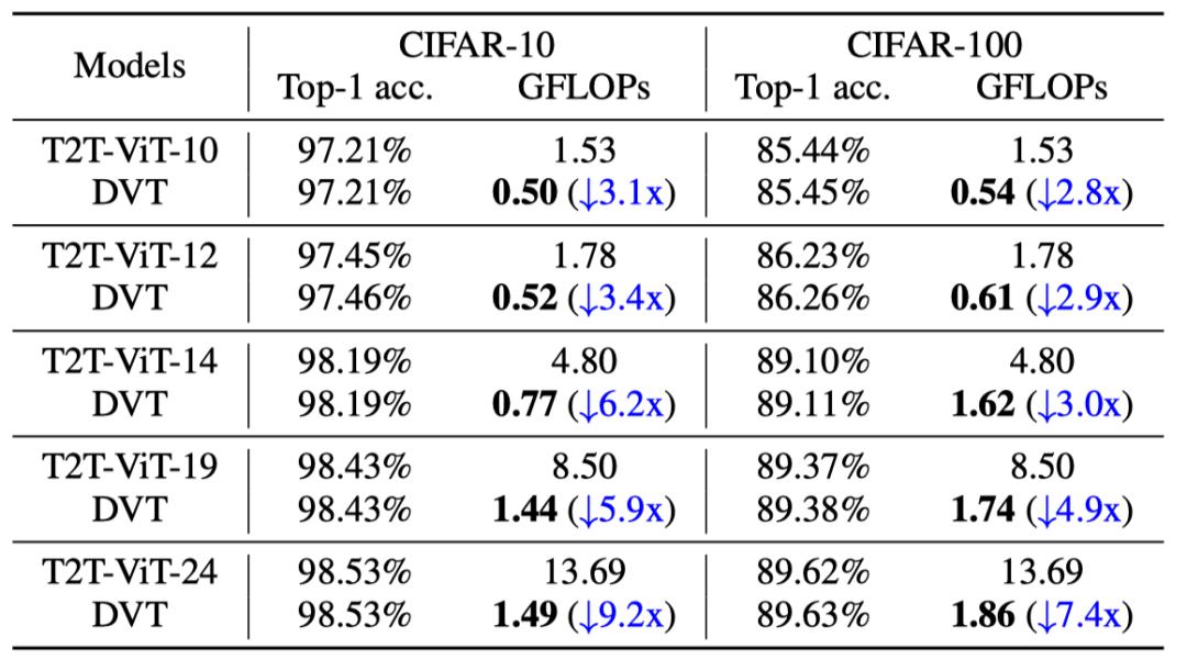 表3 DVT(T2T-ViT)在CIFAR上的计算效率