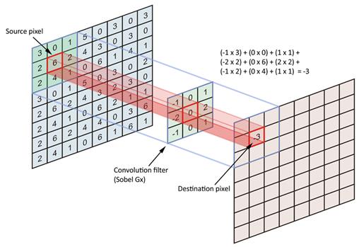 图-1 \(二维图像卷积\)