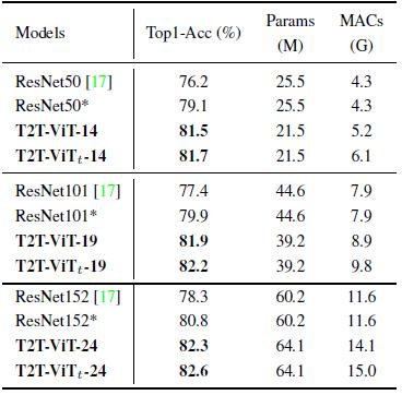 图7:与 ResNet 的对比