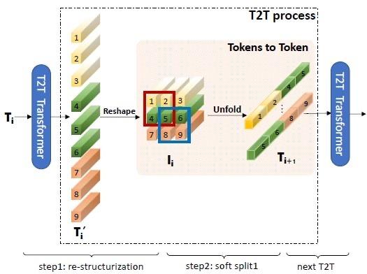 图4:Tokens-to-Token 模块图解