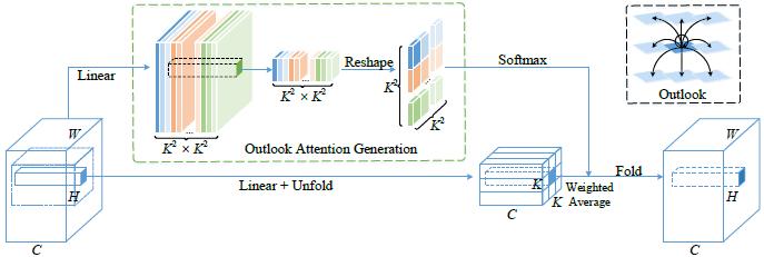 图11:Outlook attention 的结构