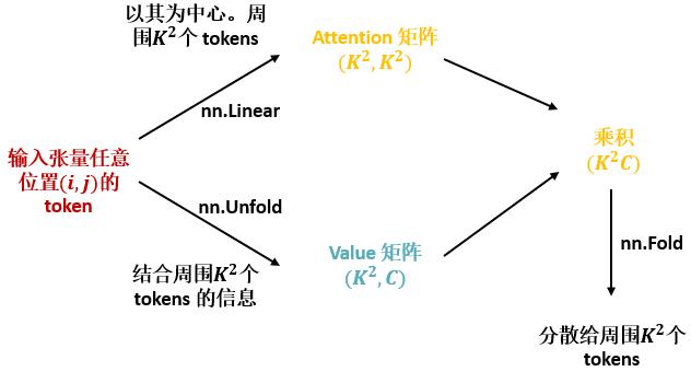 图10:图片中任意位置的 token 经历的整体过程