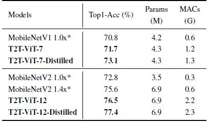 图8:与 MobileNet 的对比