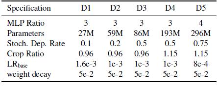 图13:实验设置,lr=LR\_base\*bs/1024
