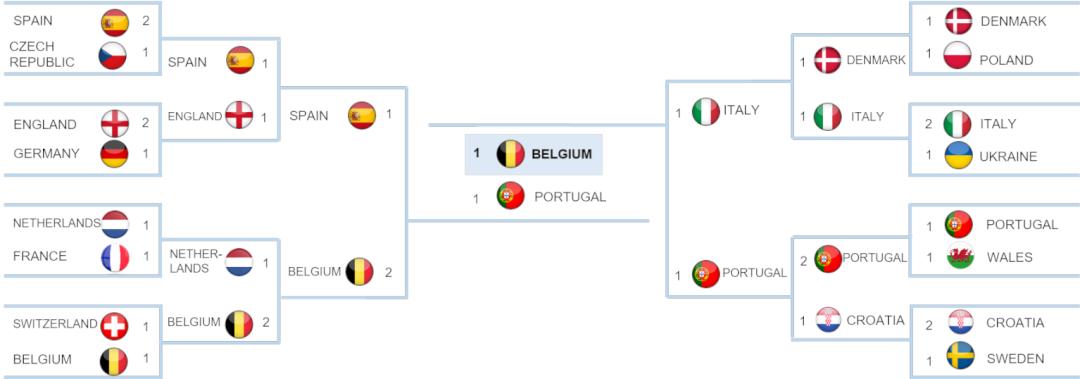 高盛 AI 预测本届世界杯结果