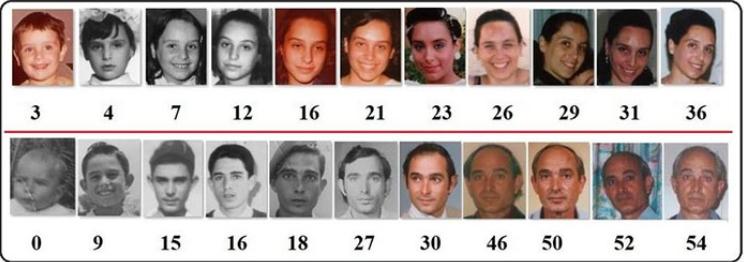 图1:本教程使用 OpenCV 和预训练的深度学习模型来预测给定人脸的年龄