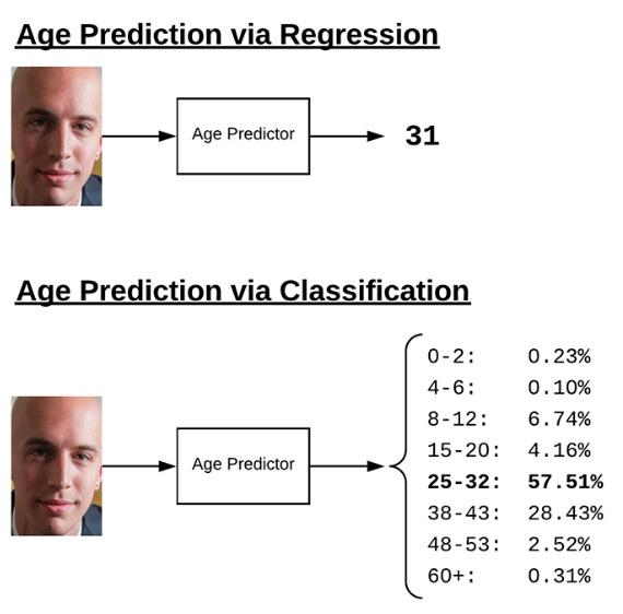 图3:用深度学习进行年龄预测可以被归类为回归或分类问题