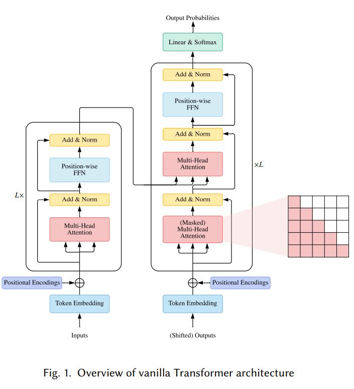 Transformer整体结构图概览