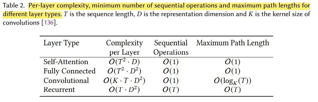 不同层的复杂度,序列操作数,最大路径长度