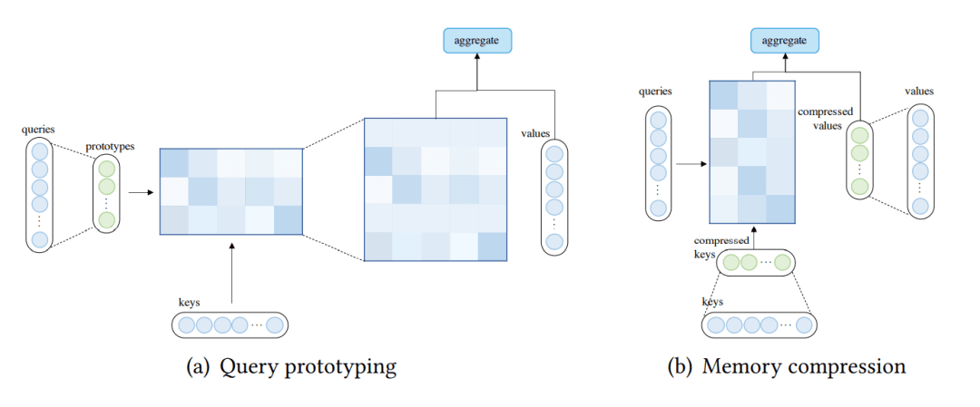 Query prototyping 和 Memory Compression