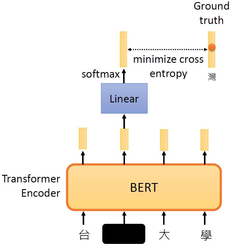 图2:在预训练BERT时让它作填空的任务