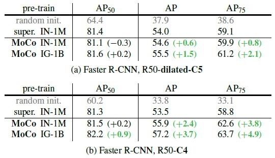 图13:PASCAL VOC Object Detection 结果