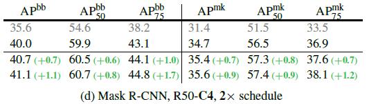 图15:COCO Object Detection and Segmentation 对比实验结果
