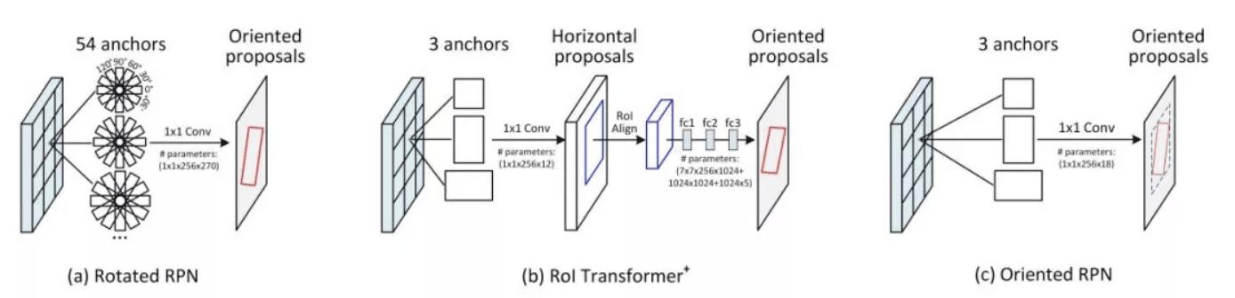 图 1.有向候选框生成方法对比。(a) Rotated RPN放置54个不同尺度、长宽比和角度的anchor。(b) RoI Transformer+